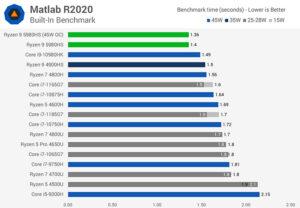 بررسی پردازنده amd ryzen 5980s 16