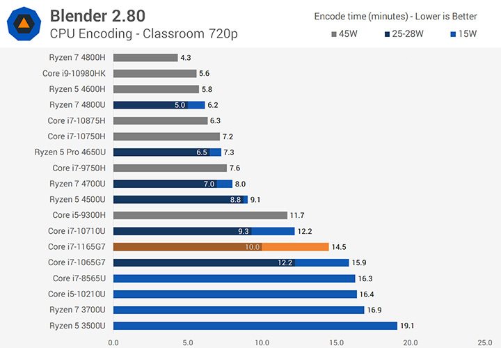 بنچمارک-پردازنده-لپ-تاپ-Core-i7-1165G7