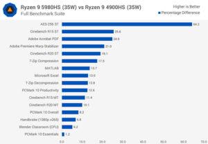 بنچ مارک پردازنده amd-ryzen-5980hs با 4900