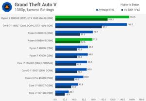 بنچ مارک پردازنده amd-ryzen-5980hs با grand thift auto v