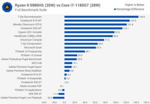 بنچ مارک پردازنده amd-ryzen-5980hs با i7
