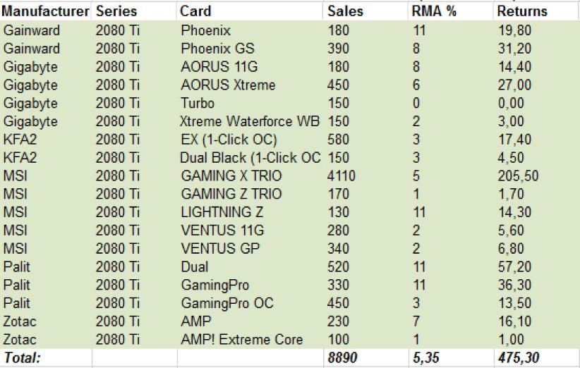 درصد خرابی در کارت گرافیکهای AMD و انویدیا