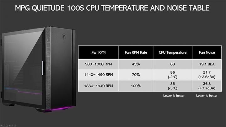 کیس ام اس ای مدل MPG QUIETUDE 100S PC