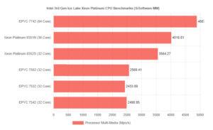 بنچمارک پردازنده Ice Lake-SP Xeon Platinum 8351N